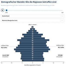 Alterstrukturwandel – Rheinisch-Bergischer Kreis wird älter, Köln hingegen jünger